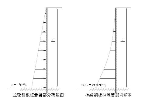 拉森钢板桩最大悬臂长度