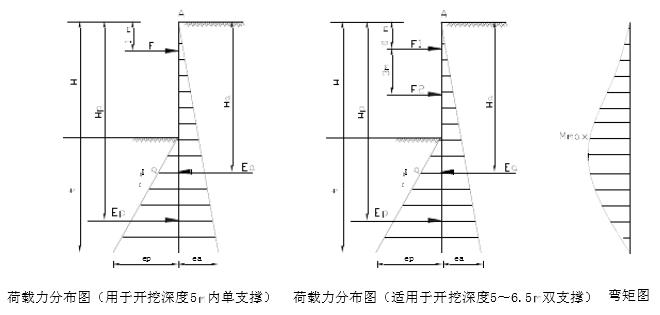 拉森钢板桩计算